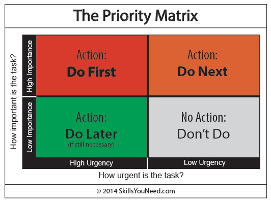 A chart used to determine what should be prioritized.